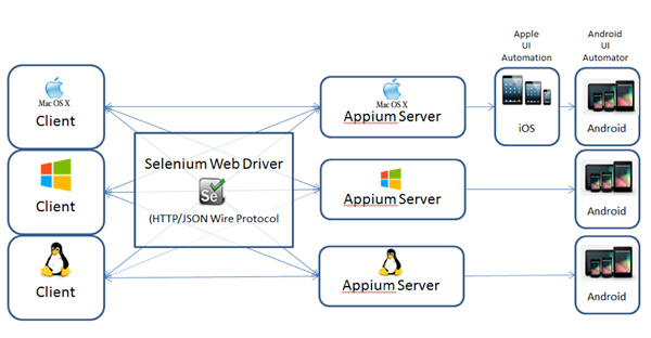 Do You Need A Mac To Test iOS Devices w/ Appium?