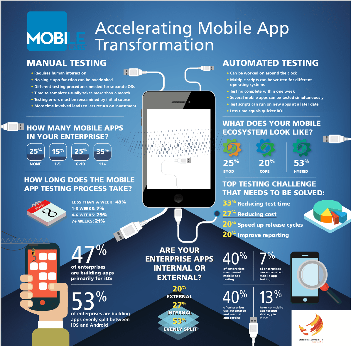 Accelerating Mobile App Transformation